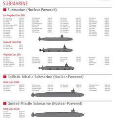 US Navy Submarine Fleet, as-of 2015. Neither of my 1970s-era boats is shown here, of course.