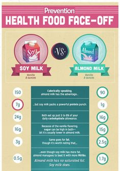 What's Healthier: Soy Milk or Almond Milk? | Prevention