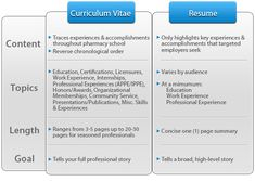 What's the difference between a curriculum vitae and a resume?