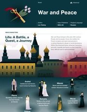 This study guide and infographic for Leo Tolstoy's War and Peace offer summary and analysis on themes, symbols, and other literary devices found in the text. Explore Course Hero's library of literature materials, including documents and Q&A pairs. World Literature, World Of Books, English Literature, Classic Literature, Classic Books, American Literature, Book Infographic, Peace Studies, Book Outline