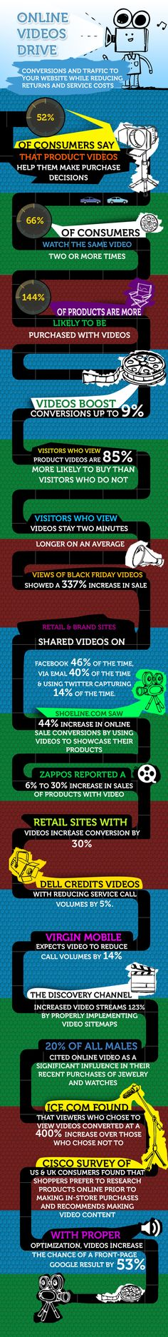 #OnlineVideos Drive Conversions and Traffic -#VideoMarketing [#Infographic]