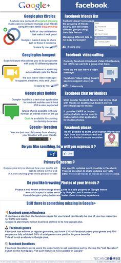 http://www.midiassociais.net/2011/07/infografico-google-vs-facebook/
