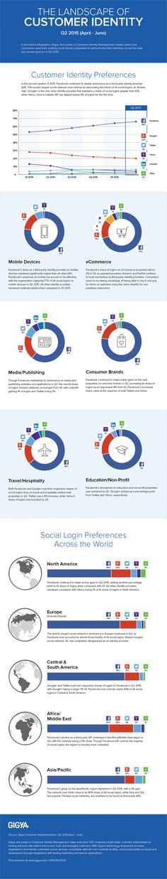 Facebook dominates social website logins #Infographic #infografía