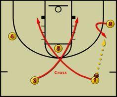 Basketball Plays - Offensive Basketball Set Play Free