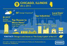 Penske Truck Rental 2014 Top 10 Moving Destination Number 9 - #Chicago #PenskeTMD