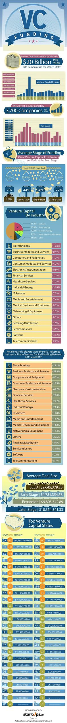 Find out how this money is spent and which industries receive the most funding. #Venture #capitalist