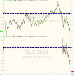 Crude has crashed to the post-Iran lows... and Energy stocks have collapsed...
