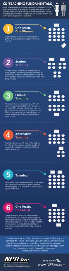 Interested in Co-Teaching? Check out this FREE Infographic on the 6 co-teaching fundamentals by Marilyn Friend.
