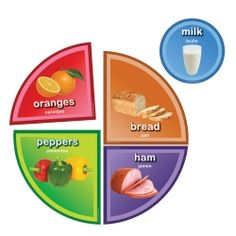 MyPlate Instructional Accents Decorate and educate with these economical learning tools, Include photographic accents from all five food groups. Each accent is labeled in English and Spanish. Designed to work alone or with MyPlate Builder Bulletin Board.