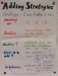 adding strategies anchor chart -  Facile flexible strategies