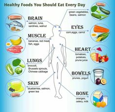 Foods You Can Eat For Better Health. Proper nutrition has a phenomenal effect on how you feel and look. A good nutrition plan is more than weight loss, as it involves the actual nutrients your Get Healthy, Healthy Tips, Healthy Snacks, Healthy Weight, Healthy Brain, Healthy Summer, Eating Healthy, Clean Eating, Health And Nutrition
