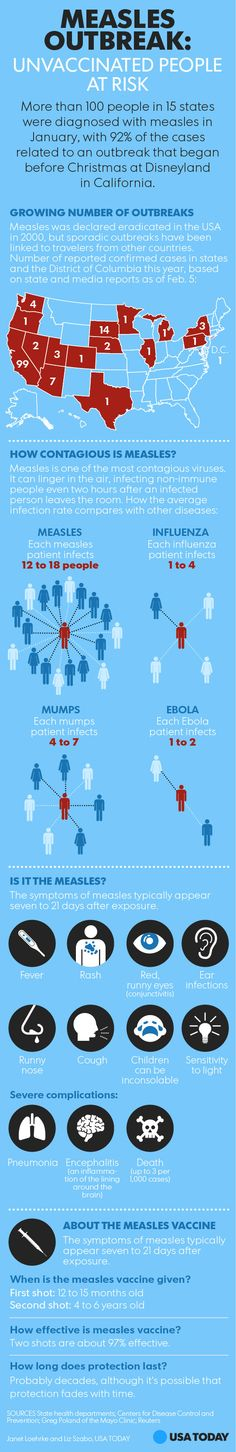 The measles outbreak and vaccine controversy, visualized