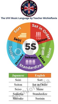 5S ! Submitted by Michioflavia Japanese Words, Kaizen, Language, Classroom, Teacher, Awesome, Music, Class Room, Musica