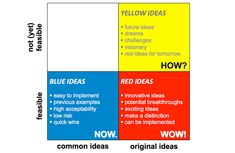 Creative Problem Solving - COCD Box