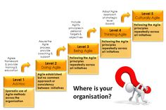 Agile development, Where is your organization heading to?