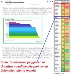 #Italia ed #economie #felici…non tra i primi 15 ma tra gli ultimi 15! http://goo.gl/TdLr4e
