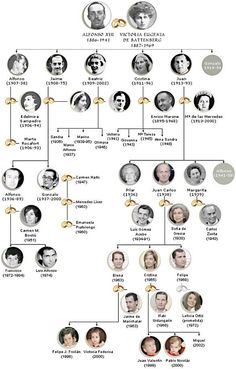 FAMILIA REAL ARBOL GENEALOGICO - Cerca con Google