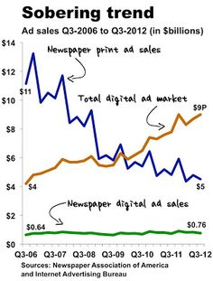 The Scariest Thing About the Newspaper Business Isn't Print's Decline, It's Digital's Growth