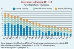 How can we develop novel approaches to measure human capital& #innovation? -Country investment in training #BlueSky3 http://oe.cd/blue-sky