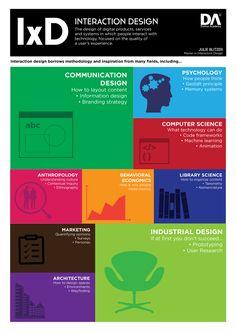 Instaportrait: Defining Interaction Design - Julie Blitzer / Interaction Designer