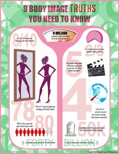 Prevent eating disorder and promoting good self image facts