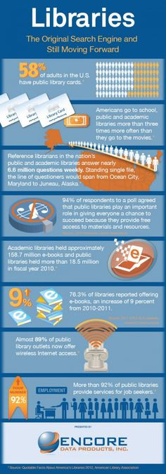 Libraries – the original and ultimate search engine (infographic)   --    OLA KOWALCZYKPUBLISHED ON JAN 31, 2014175   -- Designed by Alex Nob for Encore Data Products, the infographic is a summary of what's happening in American public libraries.