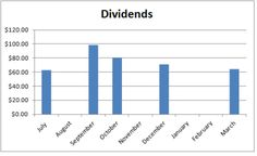 Dividends Down Under | Australian personal finance blog about investing in Australia for dividends and freedom