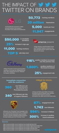 The impact of Twitter on brands #infographic
