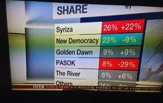 ΟΛΑ ΕΔΩ: Για το BBC ο ΣΥΡΙΖΑ ανέβηκε 22%, αλλά τα ελληνικά ... Bbc, Places To Visit, River, News, World, The World, Rivers