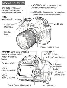 Learn How To Use Your DSLR Camera With This Easy