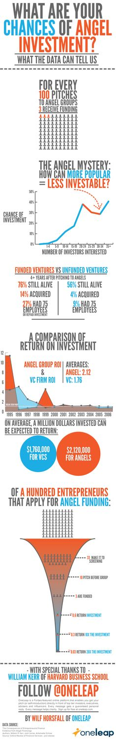 https://thoughtleadershipzen.blogspot.com/ #ThoughtLeadership Infographic - What are your chances of angel investment? This infographic looks at your chances of raising funding from angel investors, their chances of success vs. unfunded companies, and the return on investment for venture capital firms vs. angel investors.