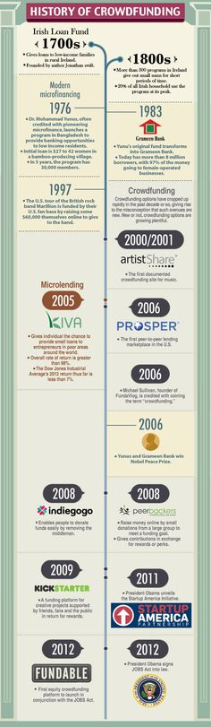 Crowdfunding Infographic – The History of Crowdfunding   The Soho Loft