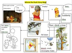 Try this K-2 writing activity using a story map like this one based on the many adventures of the Winnie the Pooh book; chapter 1; where Pooh tries to get some honey. Free lesson from Share My Lesson.