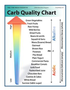 Cory Holly Institutes Carb Quality Chart. Nice example for following a high nutrient density and alkalizing diet.