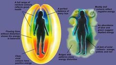 You and your aura.. It is sooooo important to have a clean aura because if you do not, it can become dirty leaving you with bad attachments, holes and blockages that will make you feel tired, depressed and as if something heavy is around you