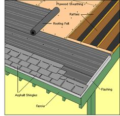 How To Re-Shingle A Roof (and not die). Read Bruno Bornsztein's account of his. - How To Re-Shingle A Roof (and not die). Read Bruno Bornsztein's account of his roof re-shingle - Roof Design, Diy Design, Diy Roofing, Roofing Tools, Roofing Options, Asphalt Roof Shingles, Roofing Shingles, Wood Shingles, Diy Home Repair