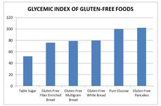 glycemic index gluten free foods