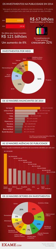 O raio x dos investimentos em publicidade em 2014 | EXAME.com