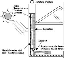 Thermal Chimney.  Passive heating and cooling explained well.  It is for Austin, tx, so do need to see about how it is different for our area.