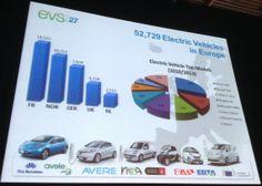 Electric Vehicles TOP SELLER in Norway!