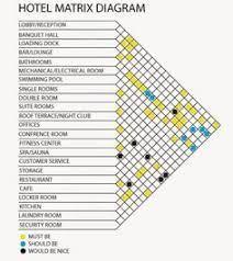 bubble diagram hotel design的圖片搜尋結果