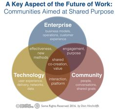Key Aspect of the Future of Work: Online Communities Aimed at Shared Purpose