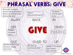 Phrasal Verbs with GIVE #PhrasalVerbs #EnglishVocabulary #LearnEnglish @English4Matura