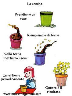 Task Analysis, Italian Language, Social Stories, Montessori, Dads, Coding, Teacher, Education, Creative
