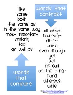Sometimes it's hard for students to think of great transitions words. Here is a list of words students can use to either compare or contrast two things. This is perfect to use when writing a compare/contrast paragraph or essay. I hope you enjoy it :) 4th Grade Writing, Teaching Writing, Writing Activities, Writing Tips, Teaching Resources, Essay Writing, Teaching Tools, Contrast Transition Words, Contrast Words