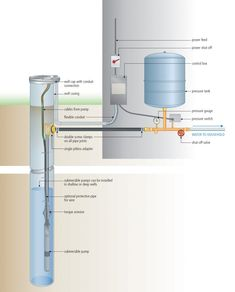 Wiring Diagram For 220 Volt Submersible Pump Deep Submersible Schematic Well Water System, Water Pump System, Water Systems, Shallow Well Jet Pump, Deep Well Pump, House Water Pump, Pump House, Submersible Well Pump, Water Well Drilling