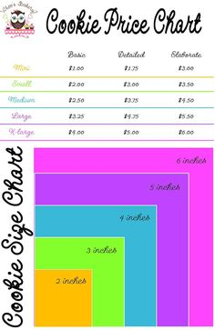 cookie tips Another version of a cookie pricing chart :-) Fancy Cookies, Iced Cookies, Cut Out Cookies, Royal Icing Cookies, How To Make Cookies, Cookies Et Biscuits, Cupcake Cookies, Sugar Cookies, Sugar Cookie Icing