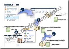 SharePoint 2010 and web templates