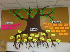 This board helps my students remember some of the word parts we have highlighted throughout the year. Greek and Latin word parts are the toughest (we put those in the root section), but once they master them, they can continuously add examples (leaves) th Teaching Vocabulary, Teaching Language Arts, English Language Arts, Teaching Reading, Teaching English, Vocabulary Wall, Vocabulary Strategies, Teaching Latin, Academic Vocabulary