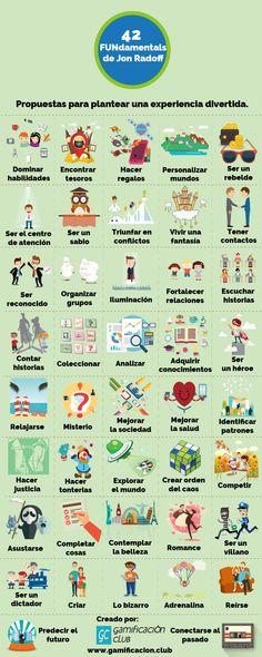 Project Based Learning, Learning Tools, Career Education, Kids Education, Teacher Tools, Teacher Resources, Flip Learn, Teacher Helper, Flipped Classroom